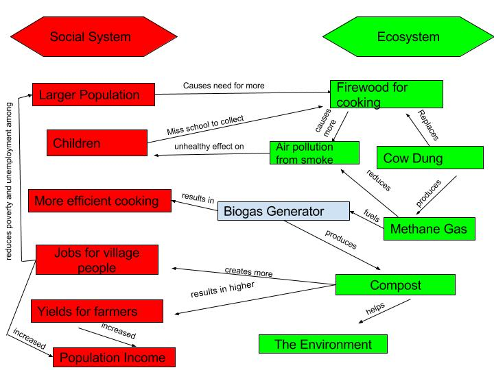 Cassie Hess Biogas System Diagram Geog 30 Our Perspectives