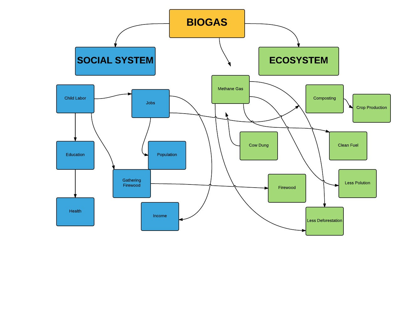 Biogas diagram geog 30 our perspectives the system diagram above conveys the human environment system by displaying the vast interactions of the social system and ecosystem within the biogas pooptronica Image collections