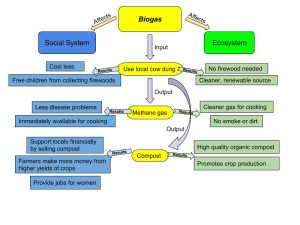 biogas_diagram_swc5701