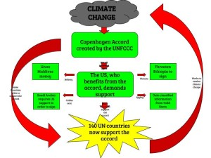 copenhagen accord diagram ben calhoun