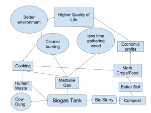 Biogas Diagram wwp5039