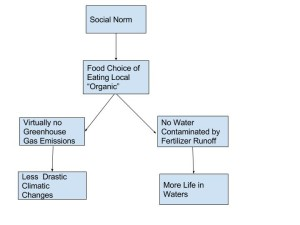 food_diagram_gsc5075